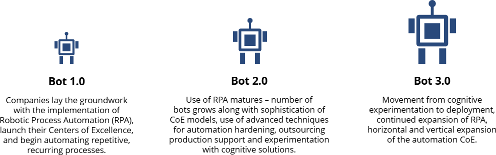 What is Your Bot Vision? When and How to Scale Robotic